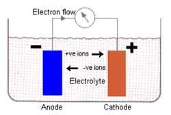 الکترولیت
