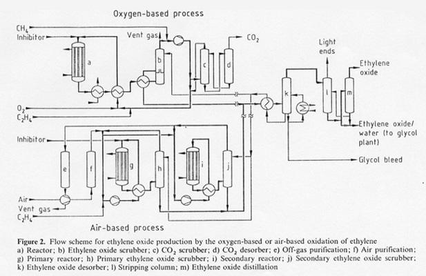 دیاگرام فرایند اتیلن گلایکول