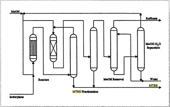 دیاگرام فرایند متیل تترا بوتیل اتر