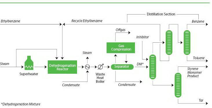 دیاگرام فرایند تولوئن